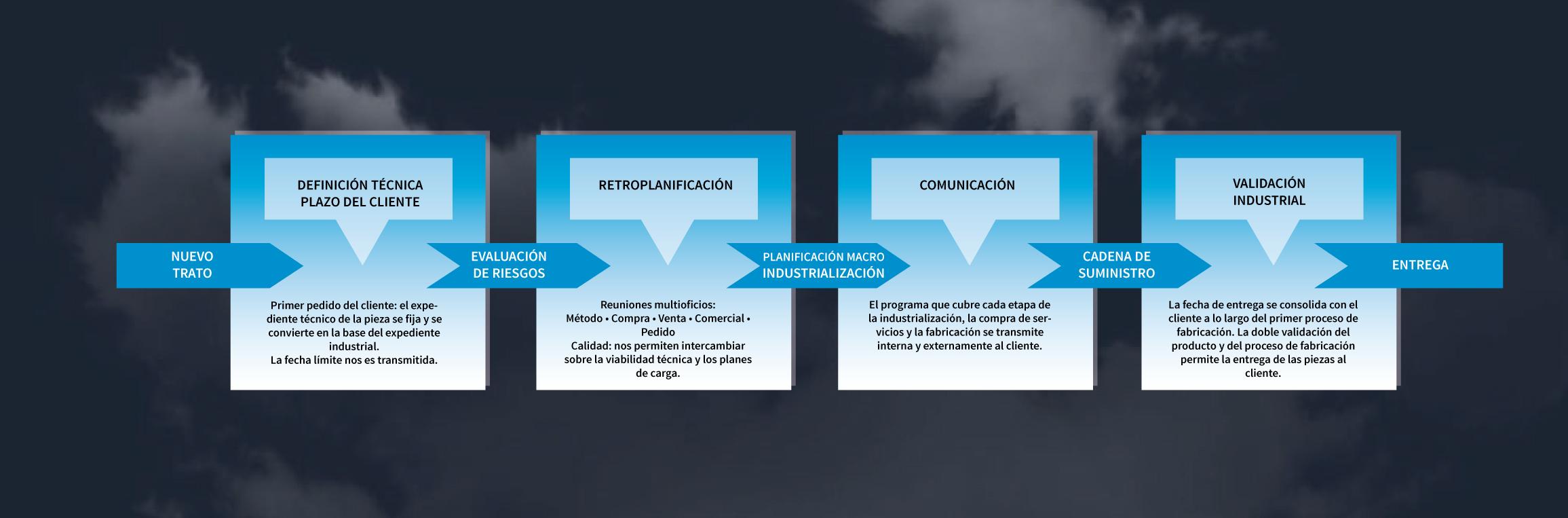 management-echeverria-entreprise-vecto-ES